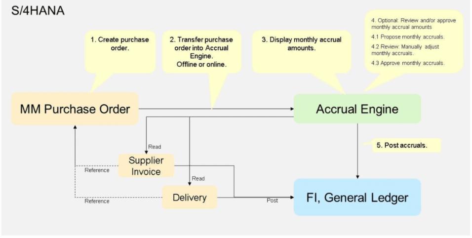 Accruals Management Engine SAP ERP