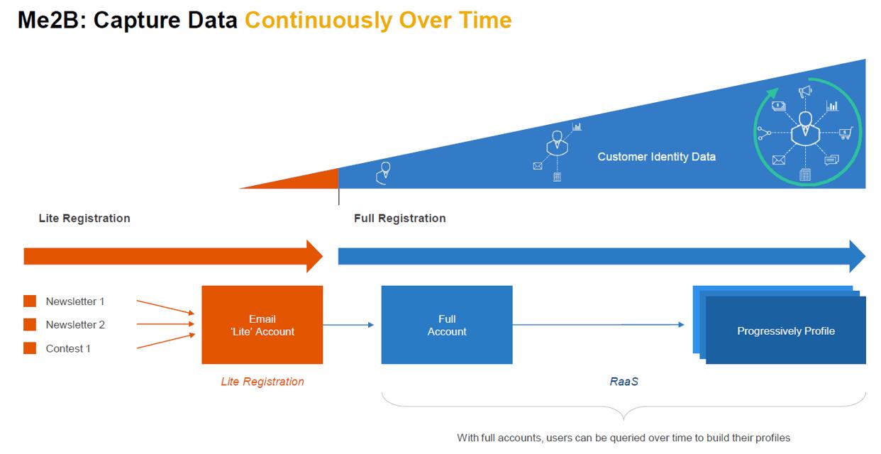 Capture Data SAP customer data