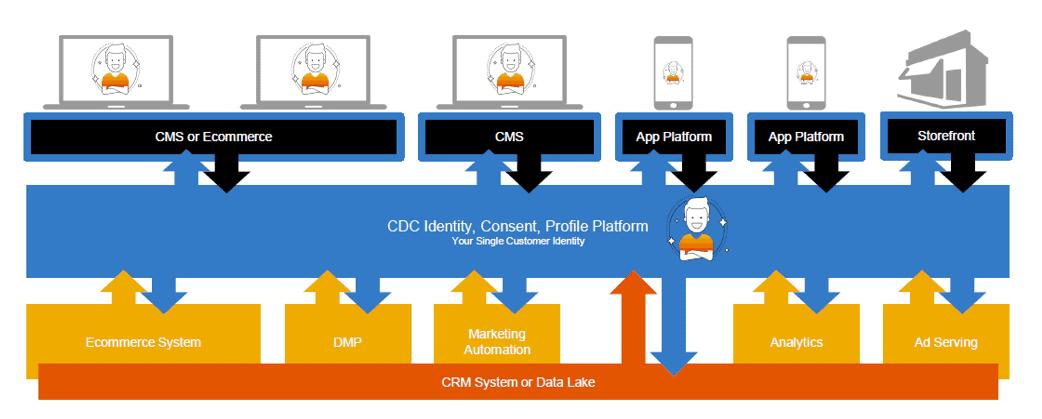 SAP Customer Data Cloud management
