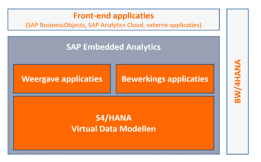 SAP Embedded Analytics