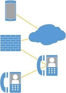 SAP Service Cloud C 4 HANA