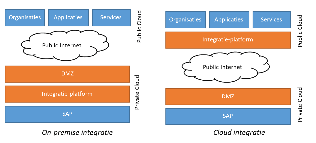 SAP on-premise integratie en cloud integratie