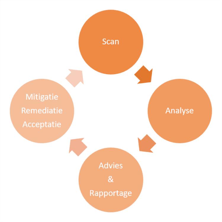 mybrand diagram vulnerability