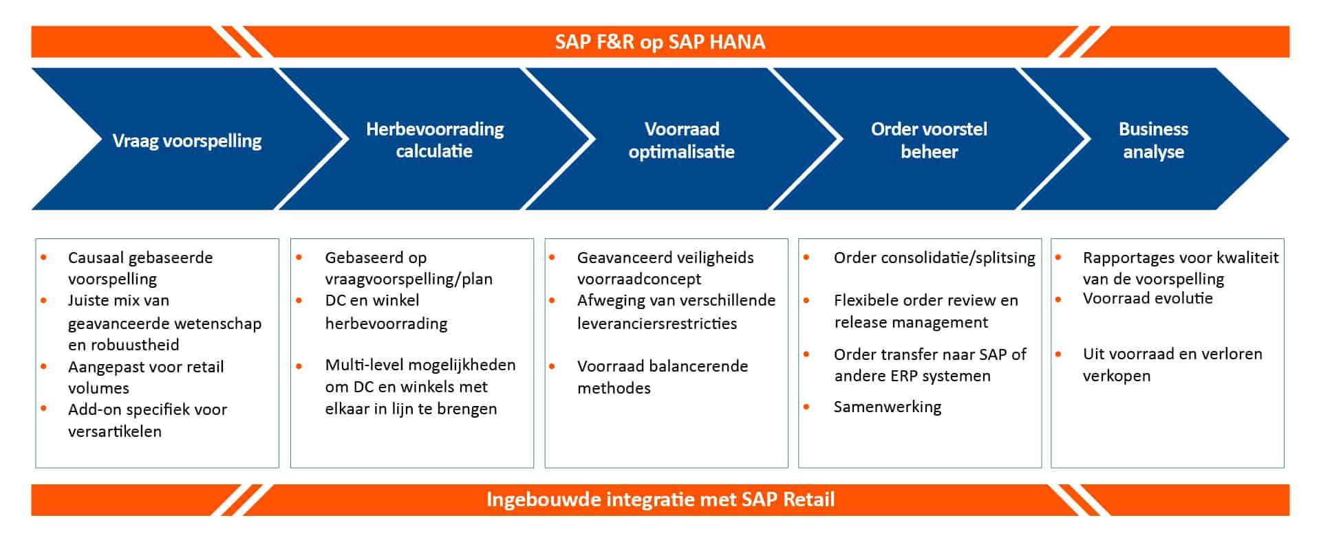 SAP F&R op SAP HANA
