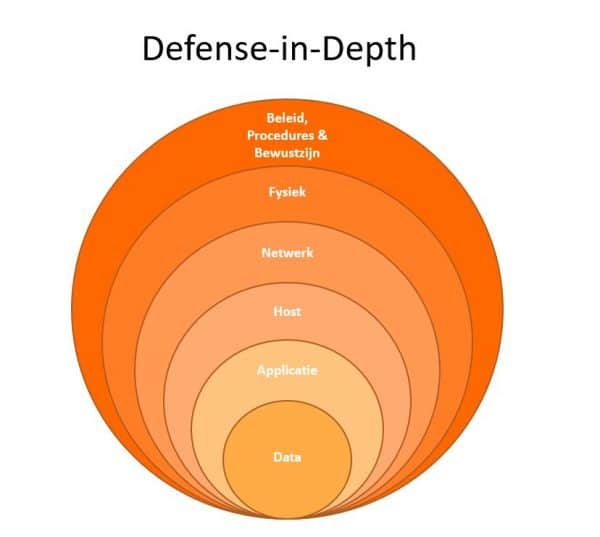 SAP Security Defense