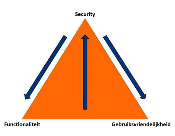 SAP Security ERP Prevent