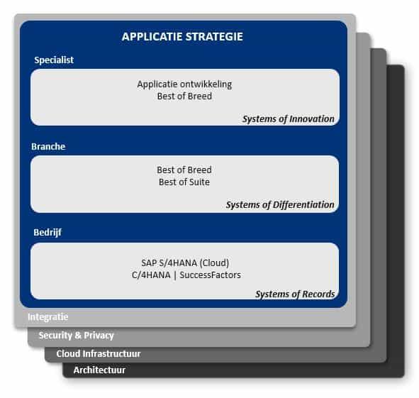 Pace layer model SAP ERP