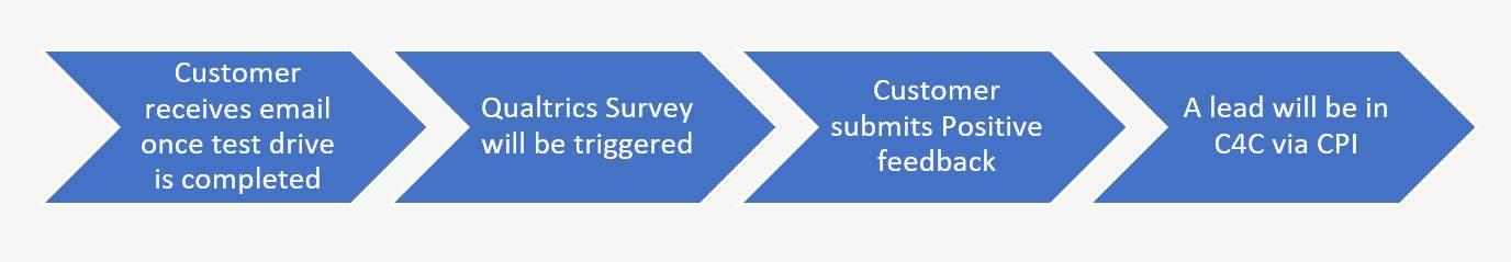 Processflow sap survey to lead