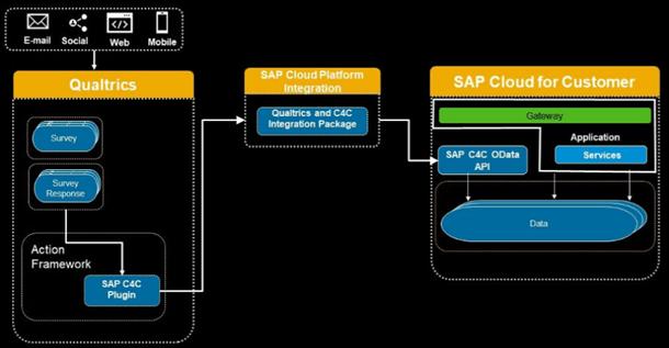 Survey to lead SAP architecture