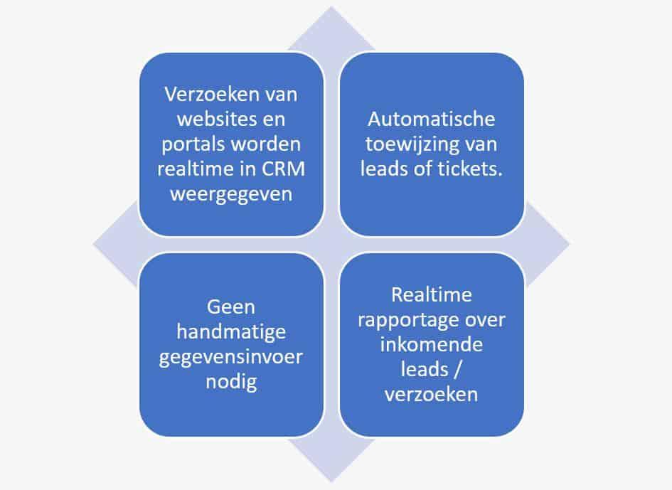 web2lead sap sales cloud